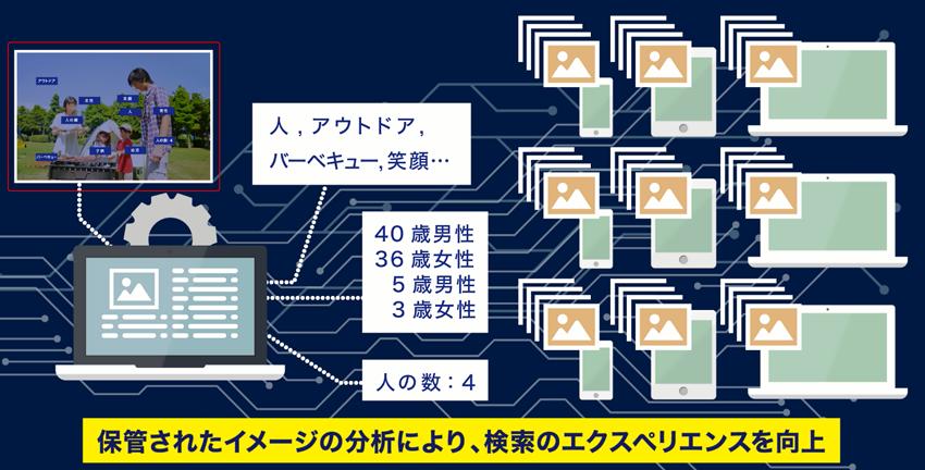 画像認識AIによる自動タグ付けイメージ