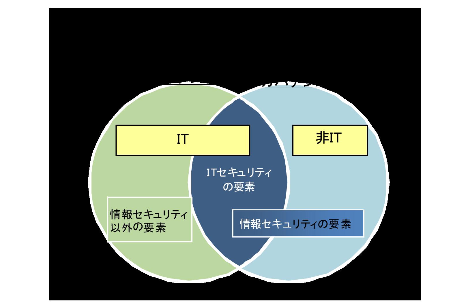 コーポレートガバナンス、ITガバナンスと情報セキュリティガバナンスの関係