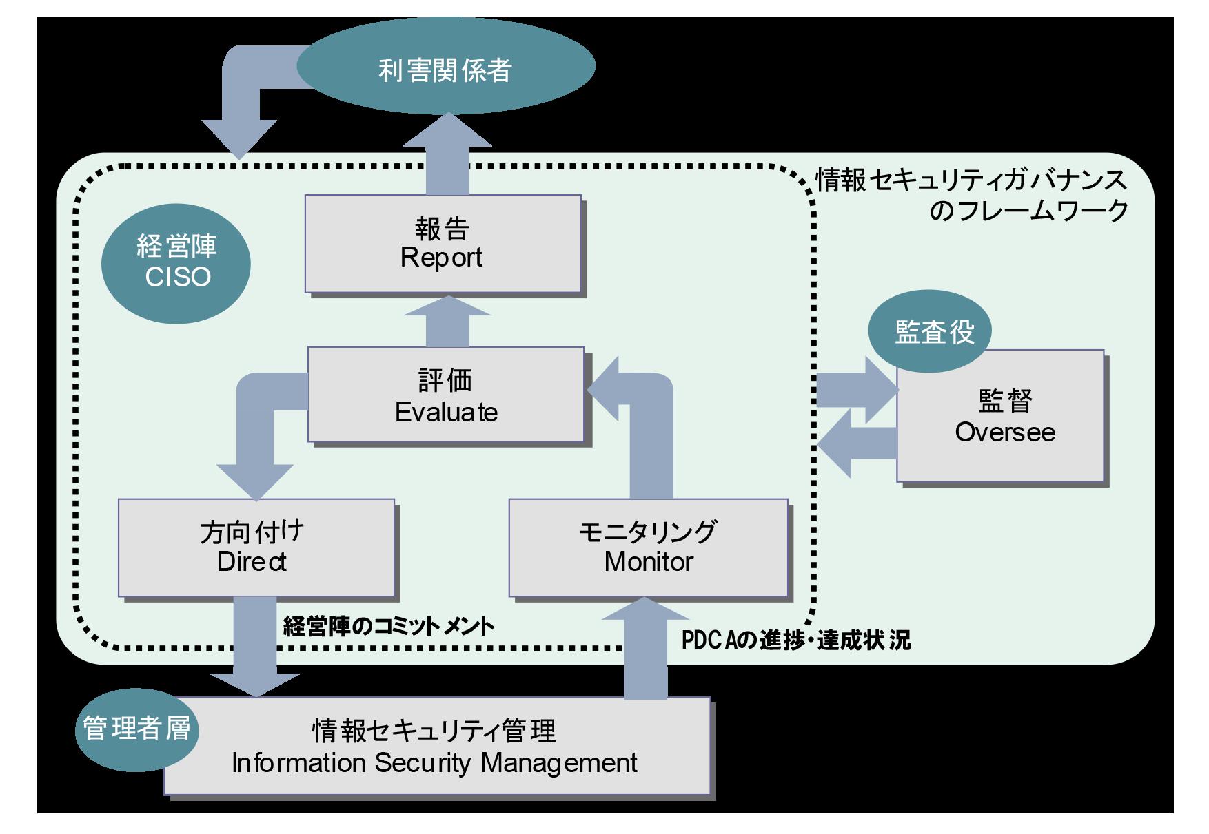 情報セキュリティガバナンスのフレームワーク